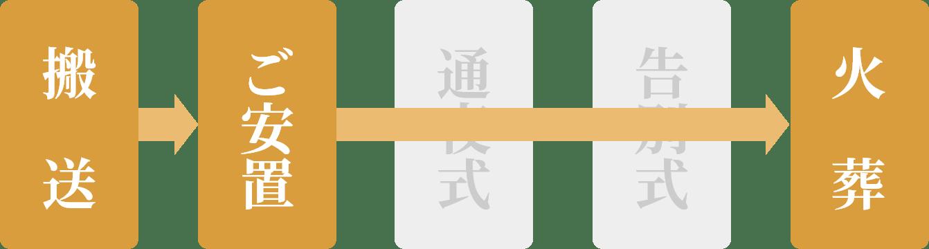 搬送→ご安置→火葬